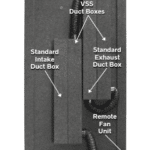 A Ventilation Silencing System (VSS) for a WhisperRoom's Ventilation Set