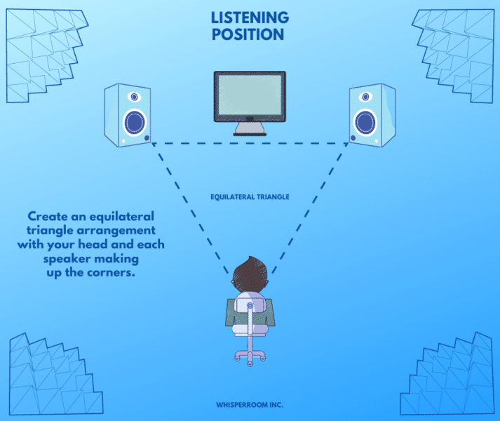 A listening position diagram for recording in a room