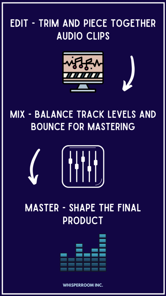 An infograph with tips for working on your podcast in post production
