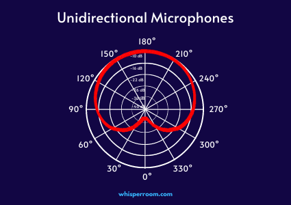 The polar pattern of a unidirectional microphone.