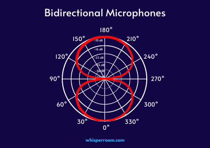 The polar pattern of a bidirectional microphone.