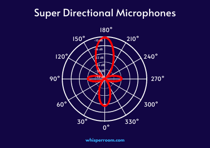 The polar pattern of a super directional microphone.