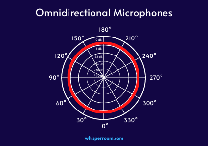 The polar pattern of a omnidirectional microphone.