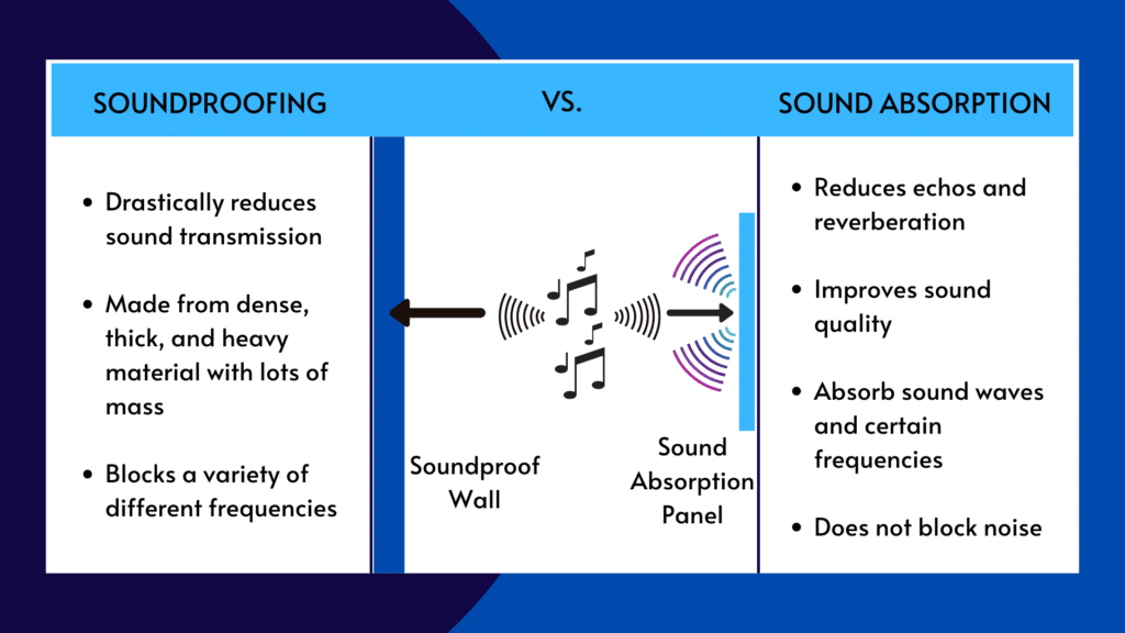 An info graph that shows the difference between soundproofing and sound absorption.