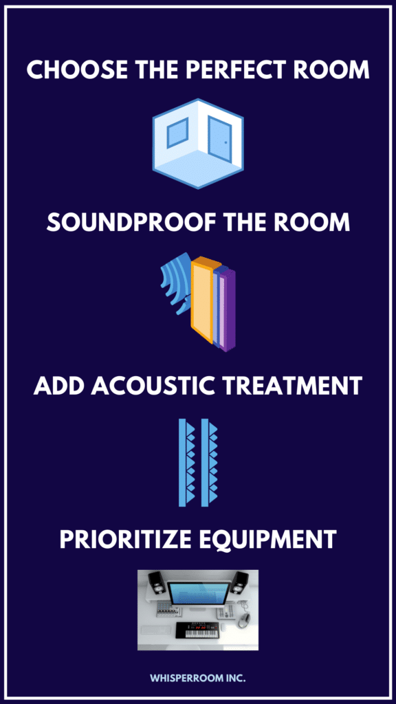 Info graph showing four tips to help set up a home recording studio